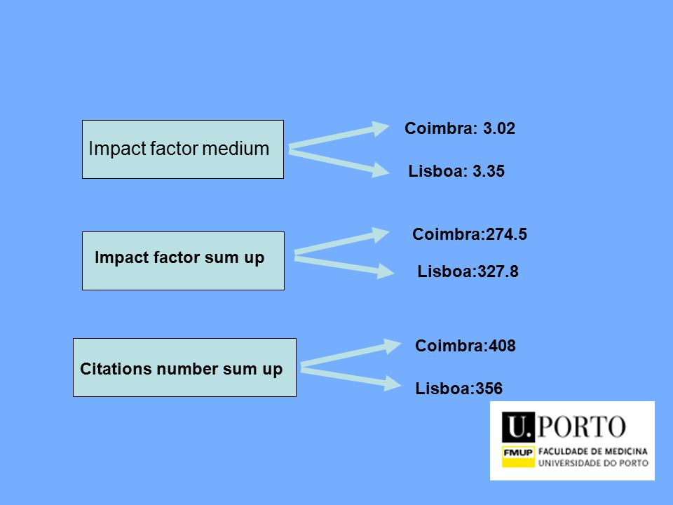 Impact factor medium Coimbra: 3.02 Lisboa: 3.35 Impact factor sum up Coimbra:274.5 Lisboa:327.8 Citations number sum up Coimbra:408 Lisboa:356