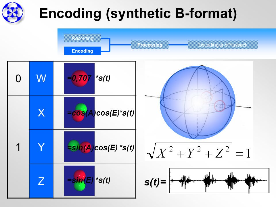 Encoding Processing 0W 1 X Y Z =0,707 =cos(A)cos(E) =sin(A)cos(E) s(t)= =sin(E) *s(t) Decoding and Playback Encoding (synthetic B-format)