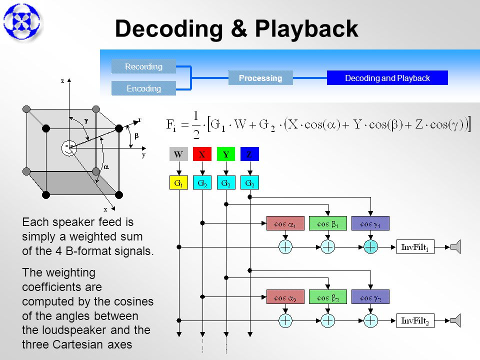 Decoding & Playback Each speaker feed is simply a weighted sum of the 4 B-format signals.