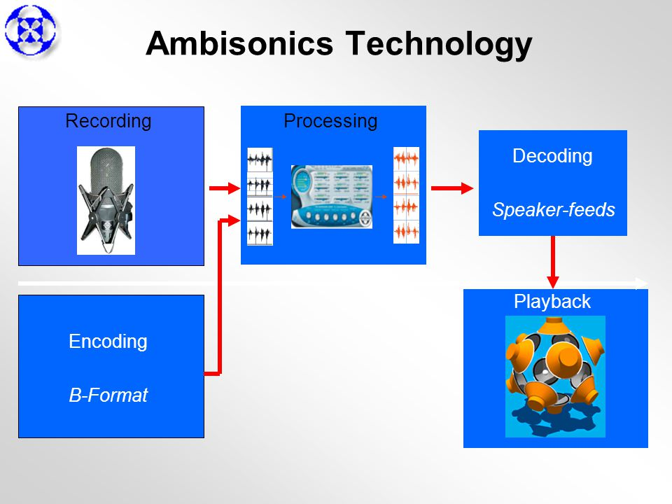 RecordingProcessing Playback Encoding B-Format Decoding Speaker-feeds Ambisonics Technology