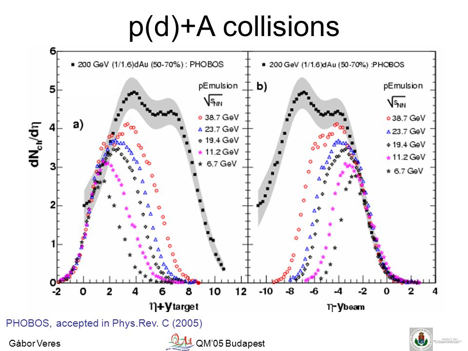 Gábor VeresQM'05 Budapest p(d)+A collisions PHOBOS, accepted in Phys.Rev. C (2005)