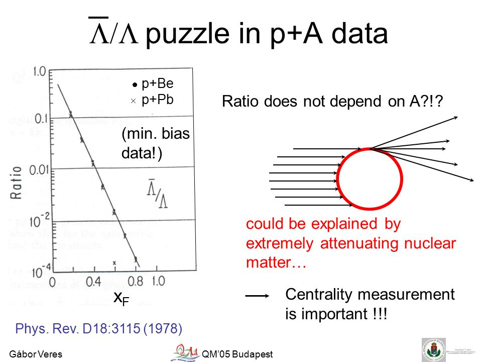 Gábor VeresQM'05 Budapest  puzzle in p+A data Ratio does not depend on A !.
