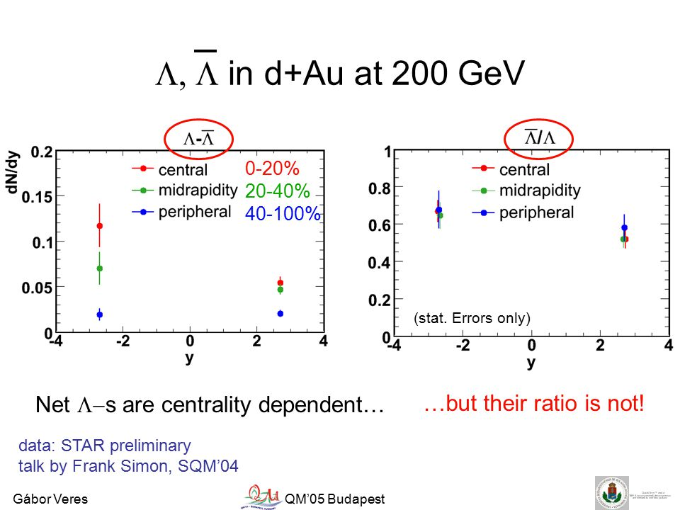 Gábor VeresQM'05 Budapest  in d+Au at 200 GeV data: STAR preliminary talk by Frank Simon, SQM'04 Net  s are centrality dependent… 0-20% 20-40% 40-100% …but their ratio is not.