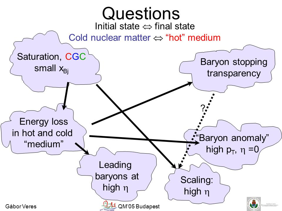 Gábor VeresQM'05 Budapest Questions Saturation, CGC small x Bj Leading baryons at high  Baryon anomaly high p T,  =0 Scaling: high  Baryon stopping transparency Energy loss in hot and cold medium Initial state  final state Cold nuclear matter  hot medium
