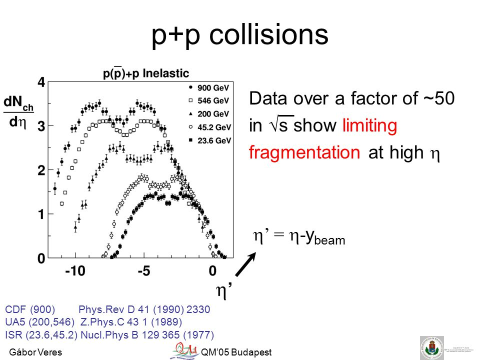 Gábor VeresQM'05 Budapest p+p collisions Data over a factor of ~50 in √s show limiting fragmentation at high  CDF (900) Phys.Rev D 41 (1990) 2330 UA5 (200,546) Z.Phys.C 43 1 (1989) ISR (23.6,45.2) Nucl.Phys B 129 365 (1977)  ' =  - y beam