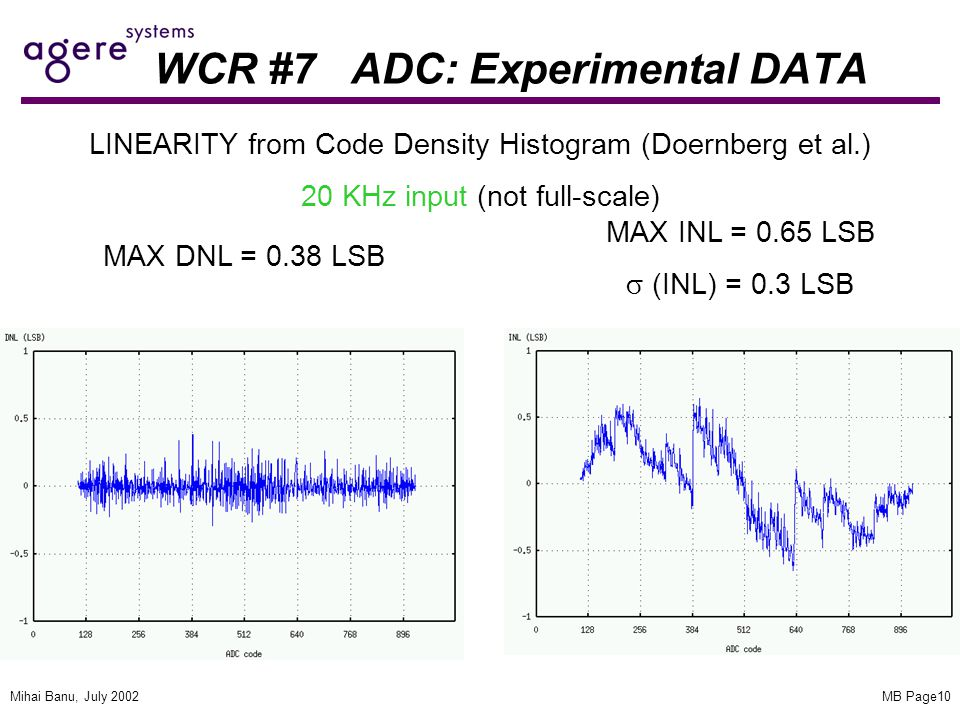 MB Page10Mihai Banu, July 2002 WCR #7 ADC: Experimental DATA LINEARITY from Code Density Histogram (Doernberg et al.) 20 KHz input (not full-scale) MAX DNL = 0.38 LSB MAX INL = 0.65 LSB  (INL) = 0.3 LSB