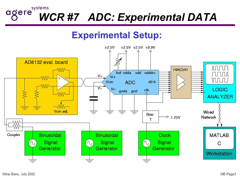 MB Page3Mihai Banu, July 2002 WCR #7 ADC: Experimental DATA Experimental Setup: