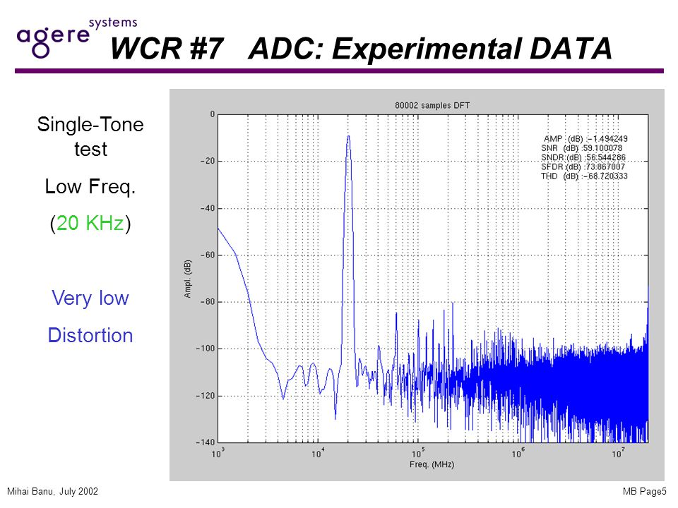 MB Page5Mihai Banu, July 2002 WCR #7 ADC: Experimental DATA Single-Tone test Low Freq.