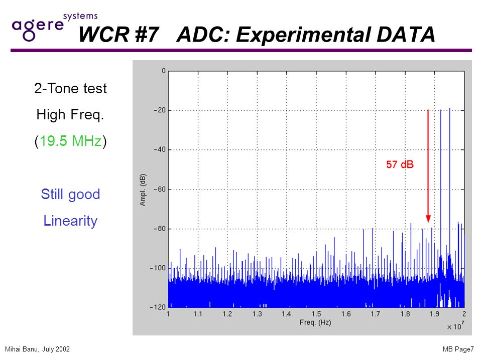 MB Page7Mihai Banu, July 2002 WCR #7 ADC: Experimental DATA 2-Tone test High Freq. (19.5 MHz) Still good Linearity