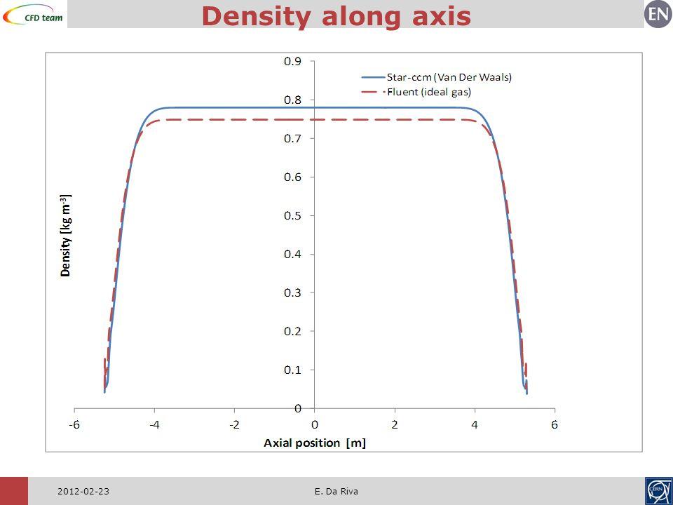 2012-02-23E. Da Riva Density along axis