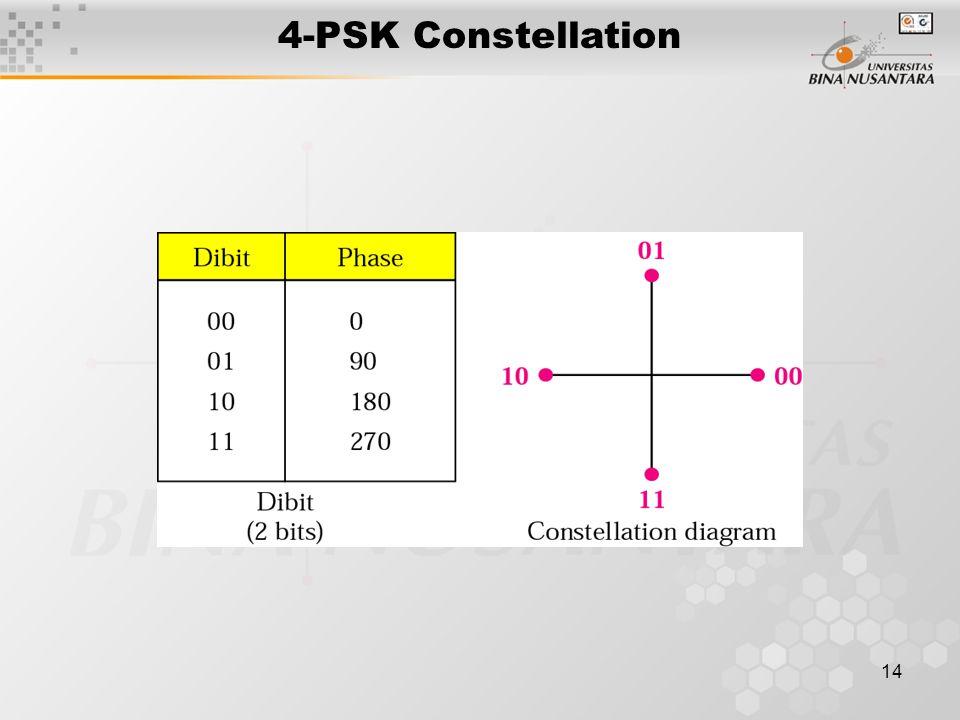 14 4-PSK Constellation