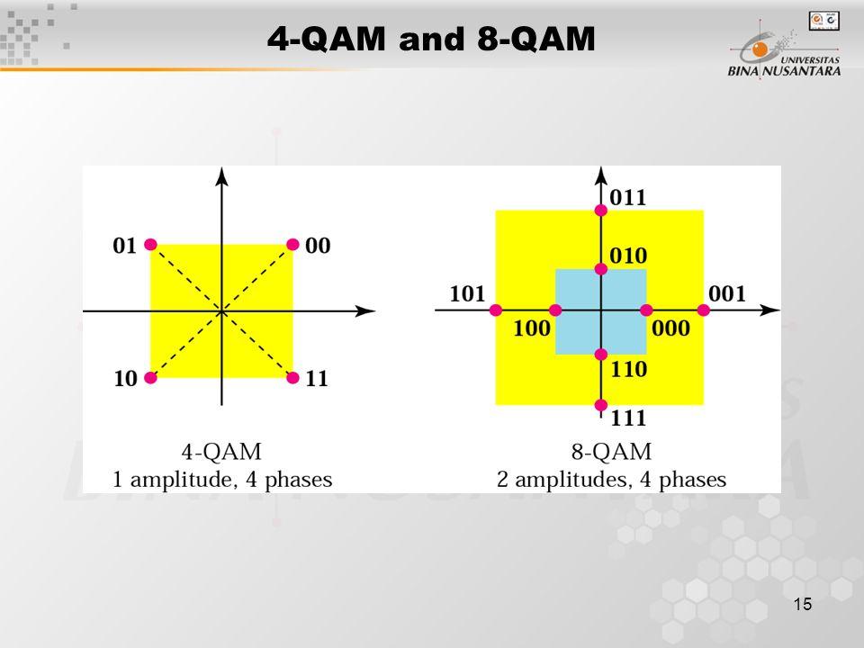 15 4-QAM and 8-QAM