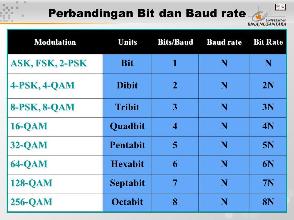 18 ModulationUnitsBits/Baud Baud rate Bit Rate ASK, FSK, 2-PSK Bit1NN 4-PSK, 4-QAM Dibit2N2N 8-PSK, 8-QAM Tribit3N3N 16-QAMQuadbit4N4N 32-QAMPentabit5