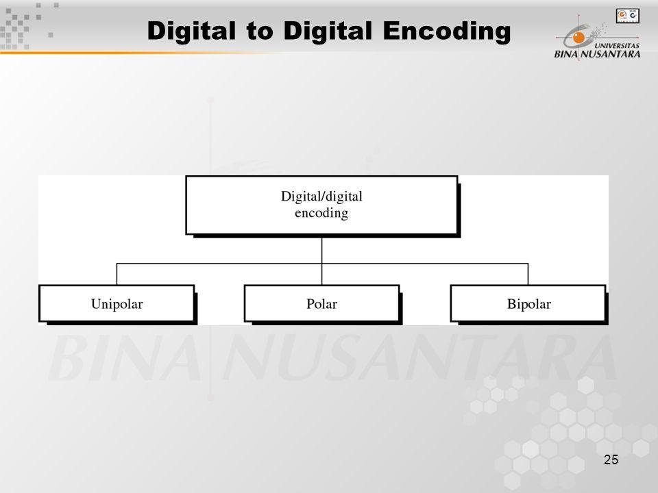25 Digital to Digital Encoding