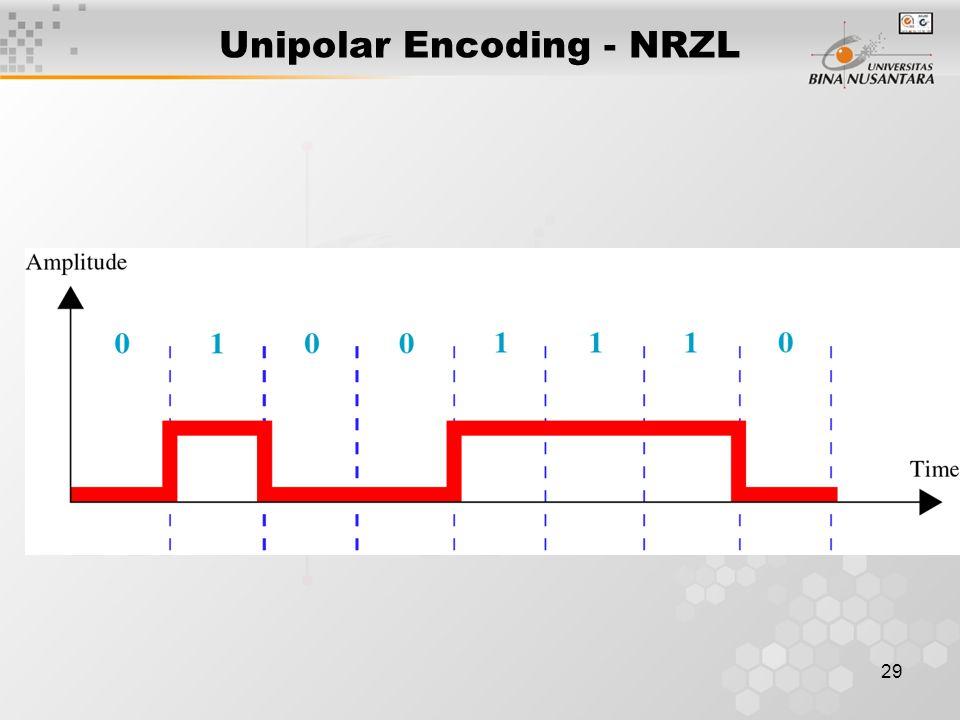 29 Unipolar Encoding - NRZL