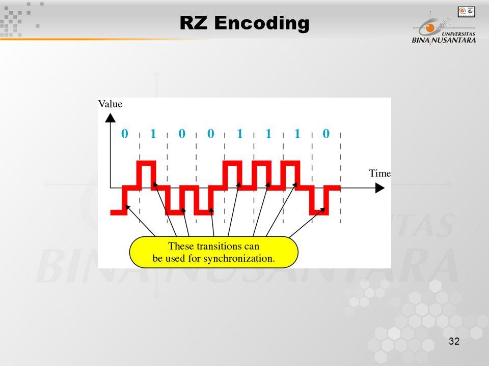 32 RZ Encoding