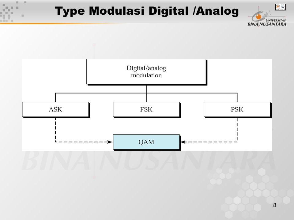 8 Type Modulasi Digital /Analog