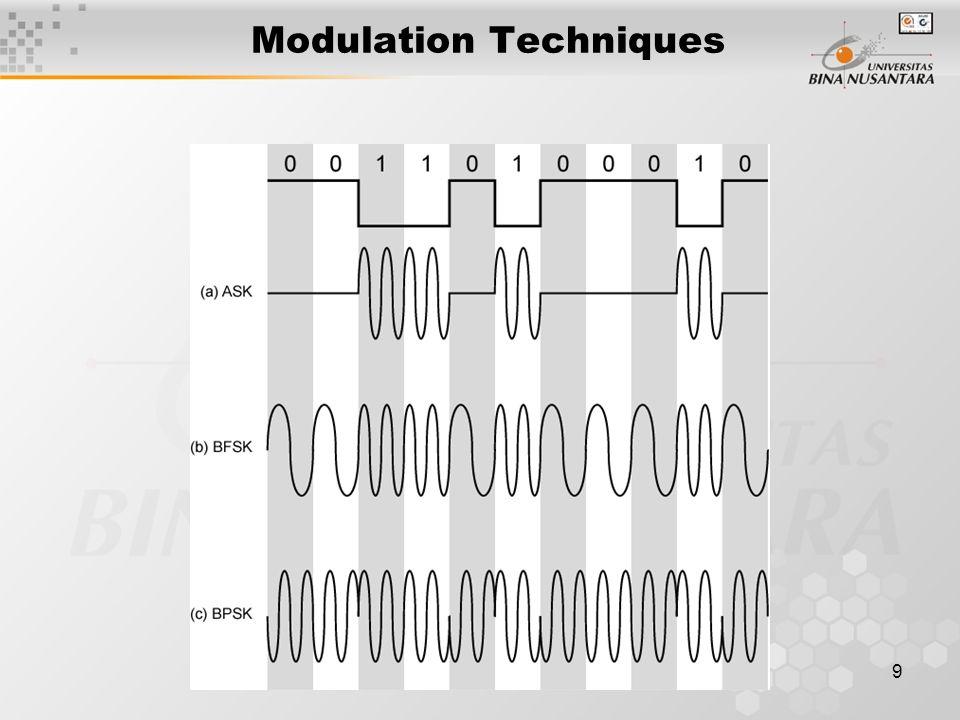 9 Modulation Techniques