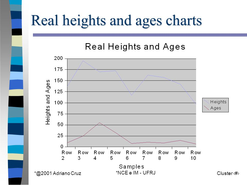 *@2001 Adriano Cruz *NCE e IM - UFRJ Cluster 26 Real heights and ages charts