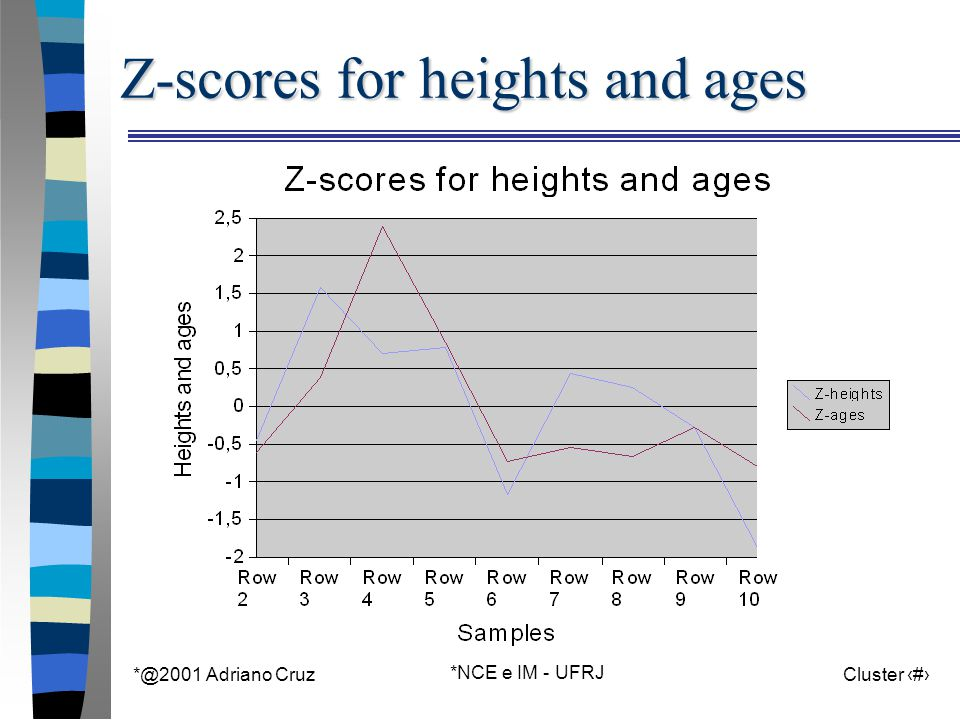 *@2001 Adriano Cruz *NCE e IM - UFRJ Cluster 27 Z-scores for heights and ages