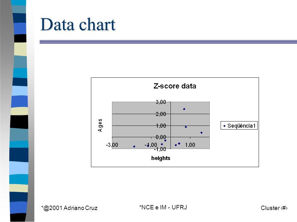 *@2001 Adriano Cruz *NCE e IM - UFRJ Cluster 29 Data chart
