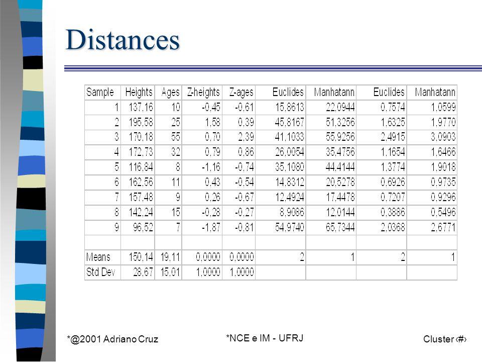 *@2001 Adriano Cruz *NCE e IM - UFRJ Cluster 35Distances
