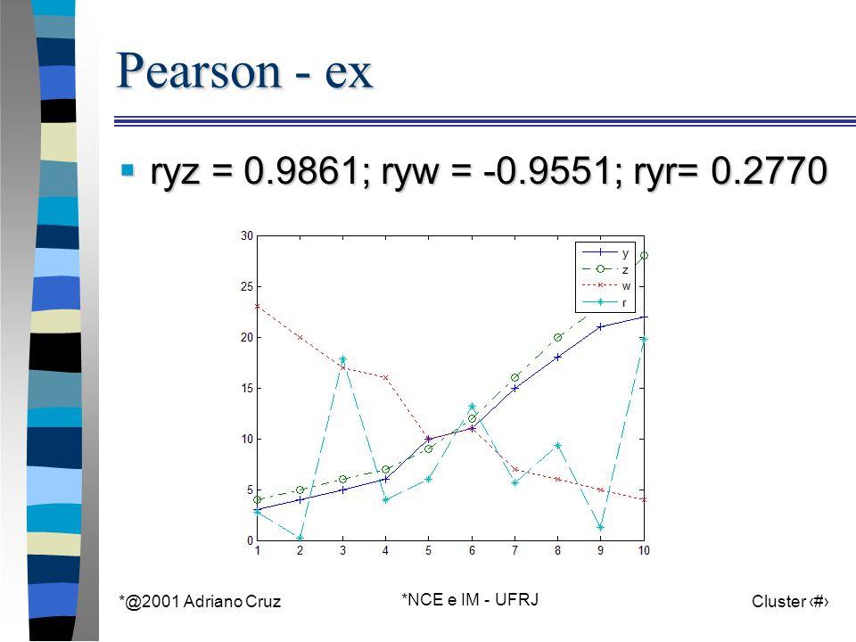 *@2001 Adriano Cruz *NCE e IM - UFRJ Cluster 39 Pearson - ex  ryz = 0.9861; ryw = -0.9551; ryr= 0.2770