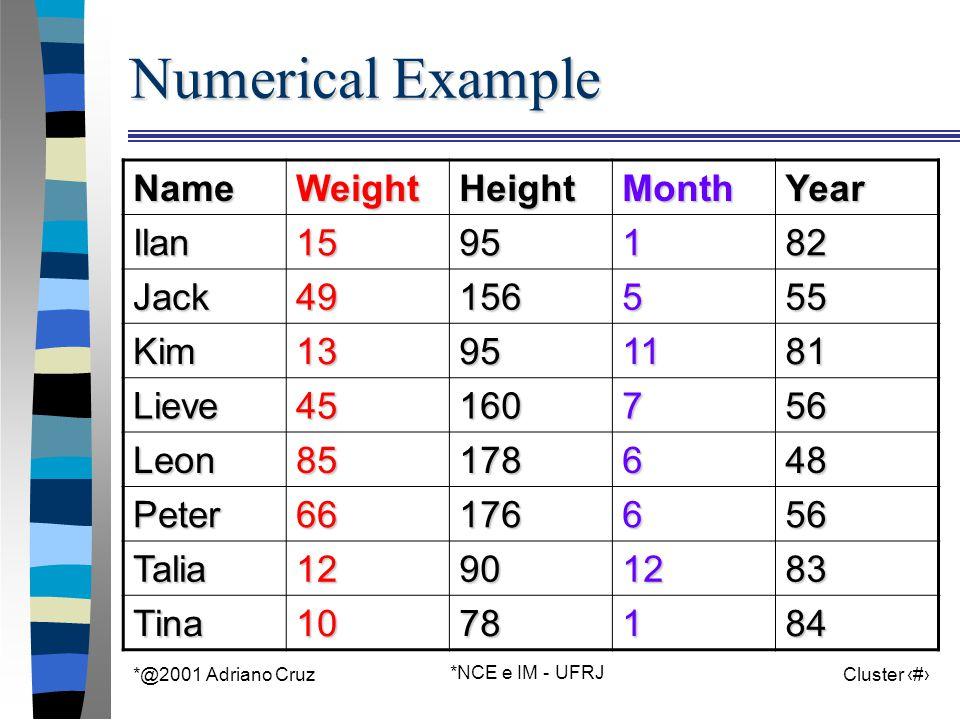 *@2001 Adriano Cruz *NCE e IM - UFRJ Cluster 43 Numerical Example NameWeightHeightMonthYear Ilan1595182 Jack49156555 Kim13951181 Lieve45160756 Leon851