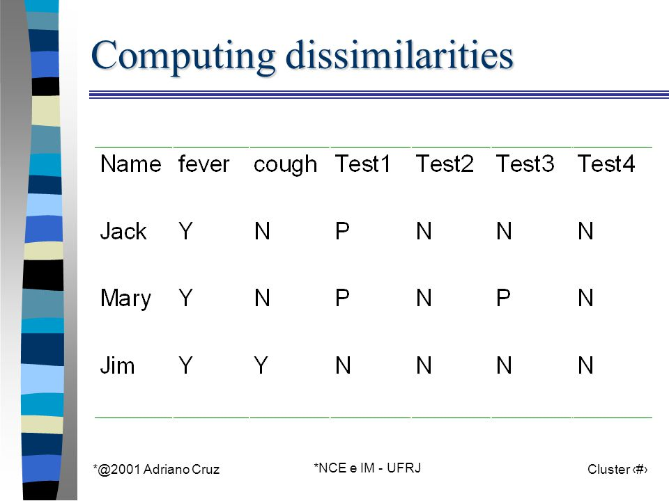 *@2001 Adriano Cruz *NCE e IM - UFRJ Cluster 50 Computing dissimilarities