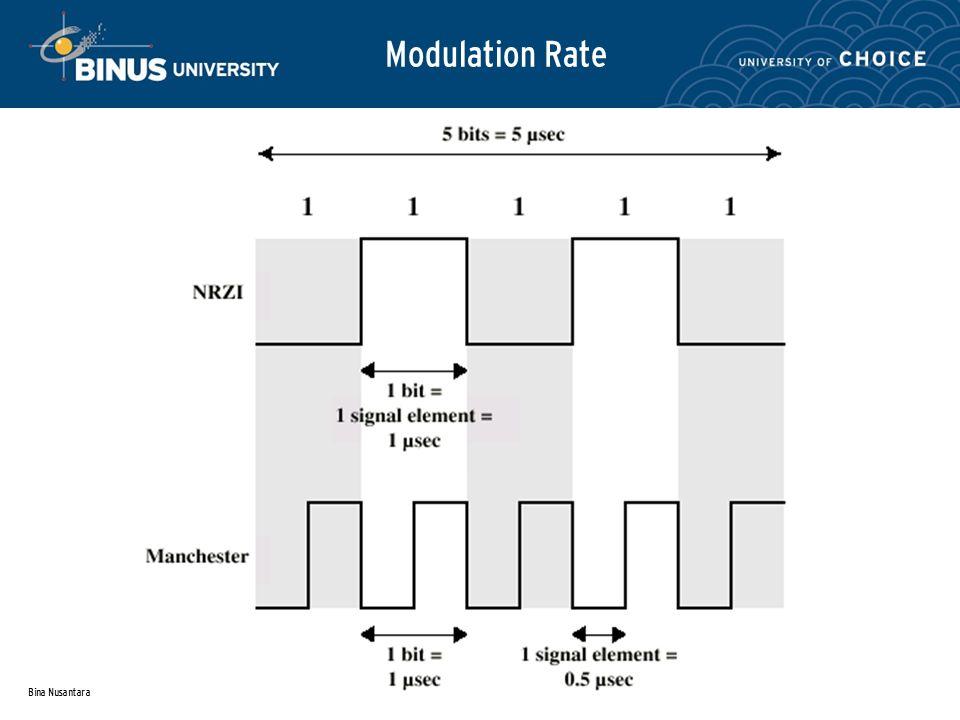 Bina Nusantara Modulation Rate