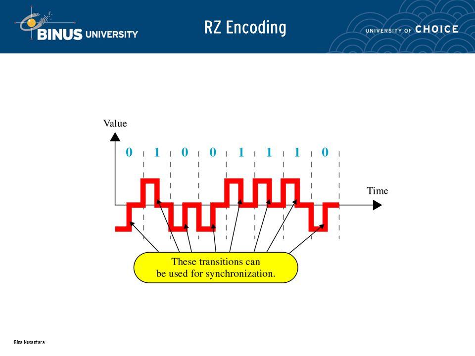 Bina Nusantara RZ Encoding