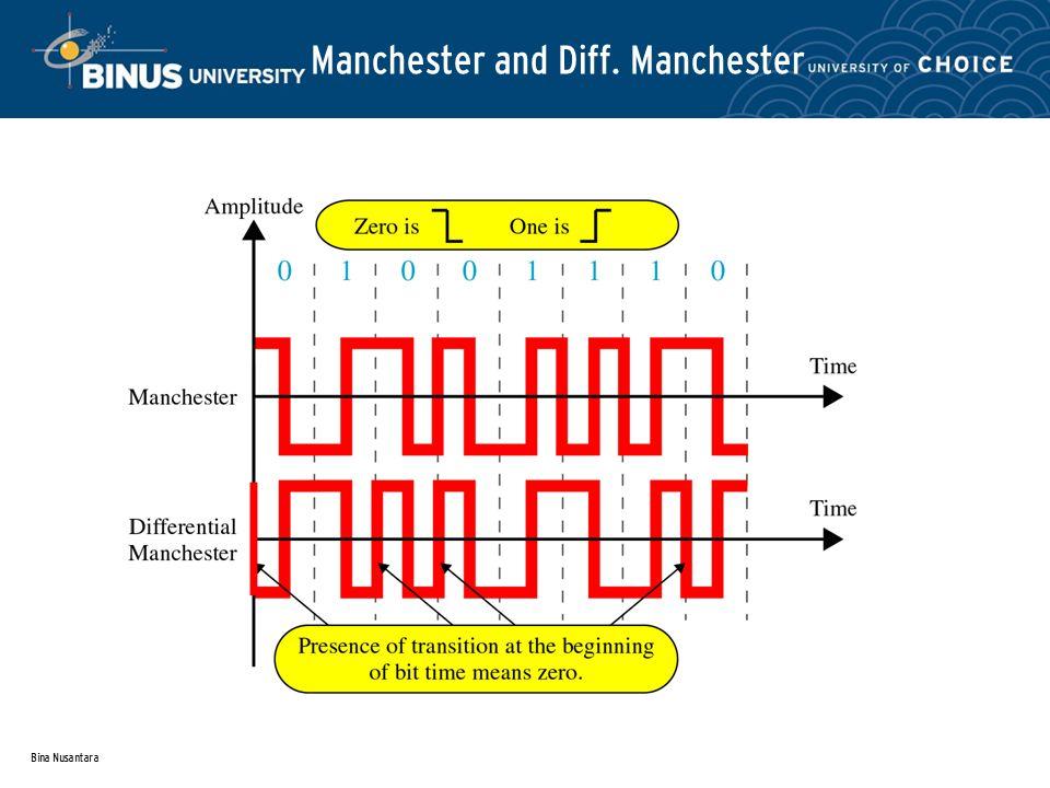 Bina Nusantara Manchester and Diff. Manchester