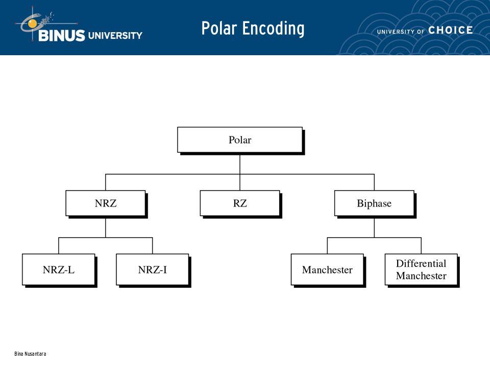 Bina Nusantara Polar Encoding