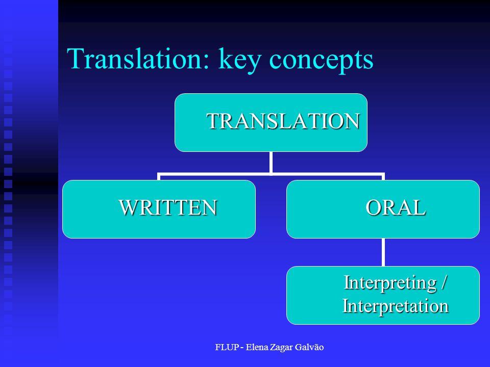 FLUP - Elena Zagar Galvão Translation: key conceptsTRANSLATION WRITTENORAL Interpreting / Interpretation