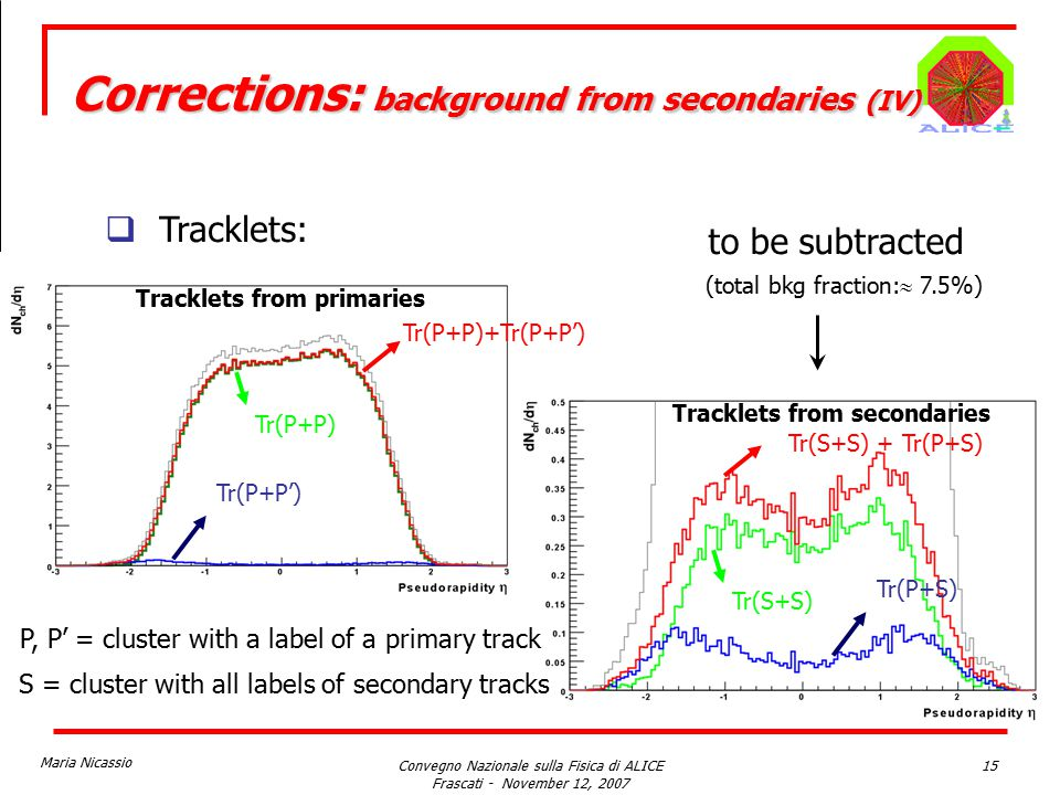 Maria Nicassio Convegno Nazionale sulla Fisica di ALICE Frascati - November 12, 2007 15  Tracklets: Tracklets from primaries Tracklets from secondaries Tr(P+P) Tr(P+P') Tr(P+P)+Tr(P+P') Tr(S+S) + Tr(P+S) Tr(S+S) Tr(P+S) to be subtracted P, P' = cluster with a label of a primary track S = cluster with all labels of secondary tracks (total bkg fraction:  7.5%) Corrections: background from secondaries (IV)