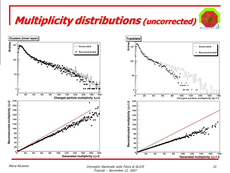 Maria Nicassio Convegno Nazionale sulla Fisica di ALICE Frascati - November 12, 2007 21 Multiplicity distributions (uncorrected)