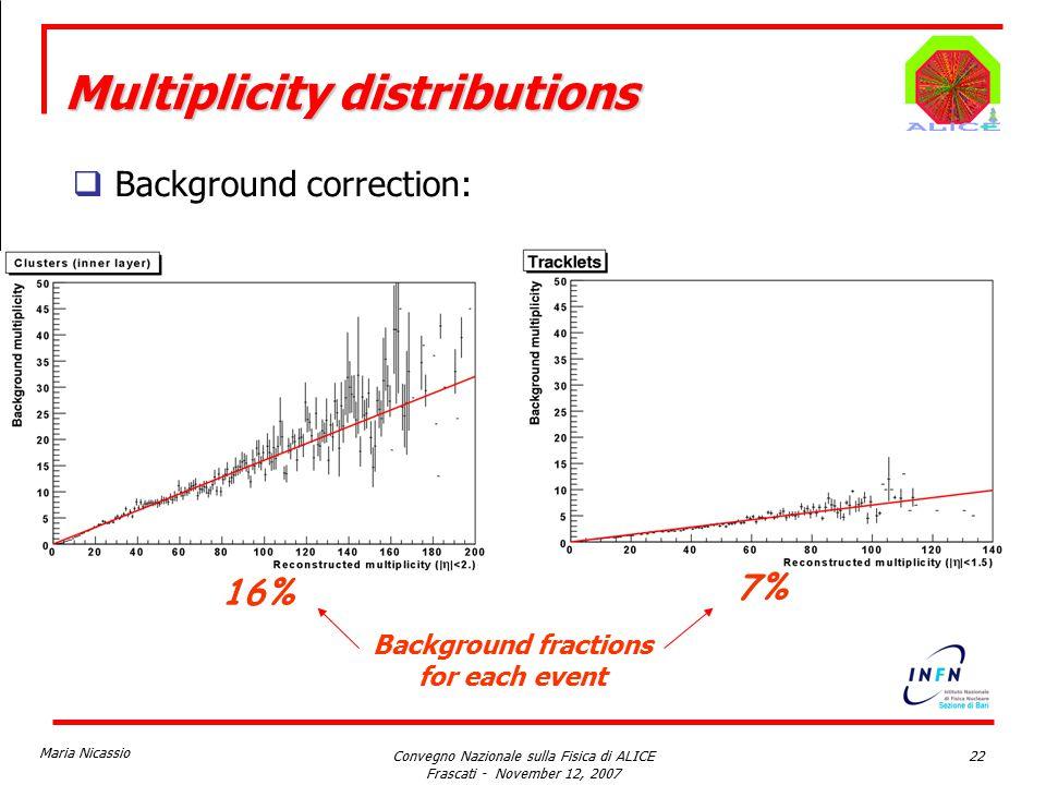 Maria Nicassio Convegno Nazionale sulla Fisica di ALICE Frascati - November 12, 2007 22 Multiplicity distributions  Background correction: 16% 7% Background fractions for each event