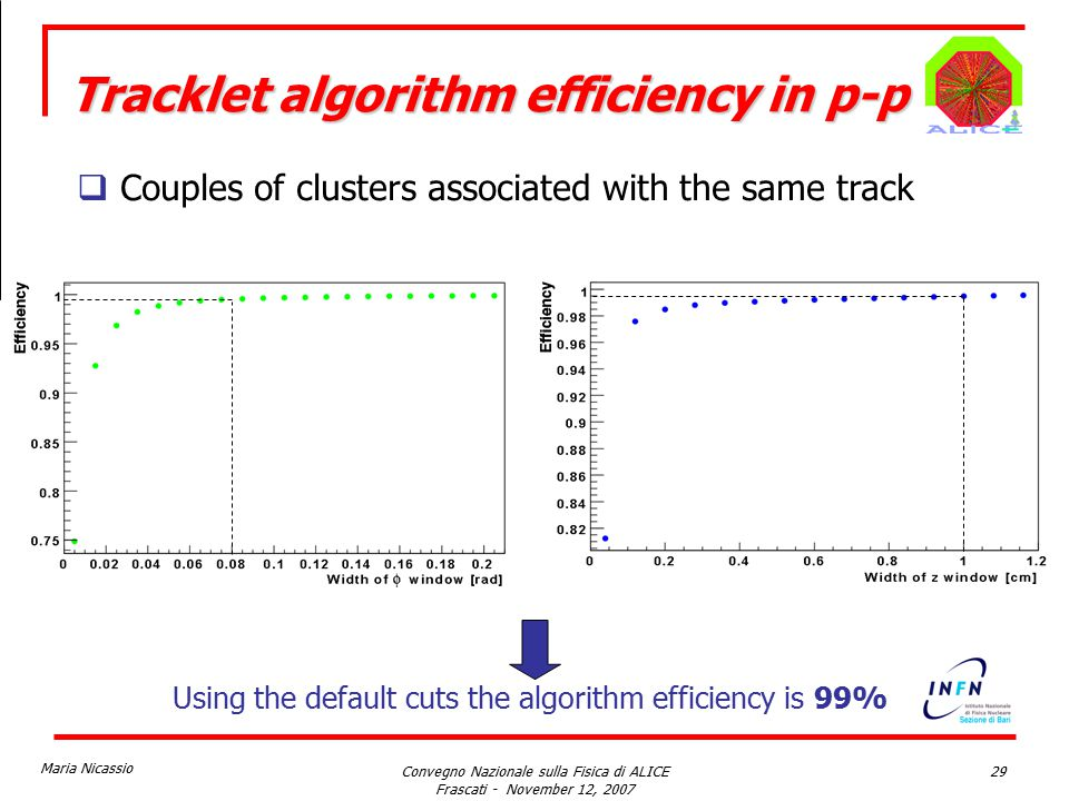 Maria Nicassio Convegno Nazionale sulla Fisica di ALICE Frascati - November 12, 2007 29 Using the default cuts the algorithm efficiency is 99% Tracklet algorithm efficiency in p-p  Couples of clusters associated with the same track