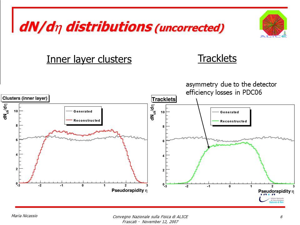 Maria Nicassio Convegno Nazionale sulla Fisica di ALICE Frascati - November 12, 2007 6 dN/d distributions (uncorrected) dN/d  distributions (uncorrected) asymmetry due to the detector efficiency losses in PDC06 Inner layer clusters Tracklets