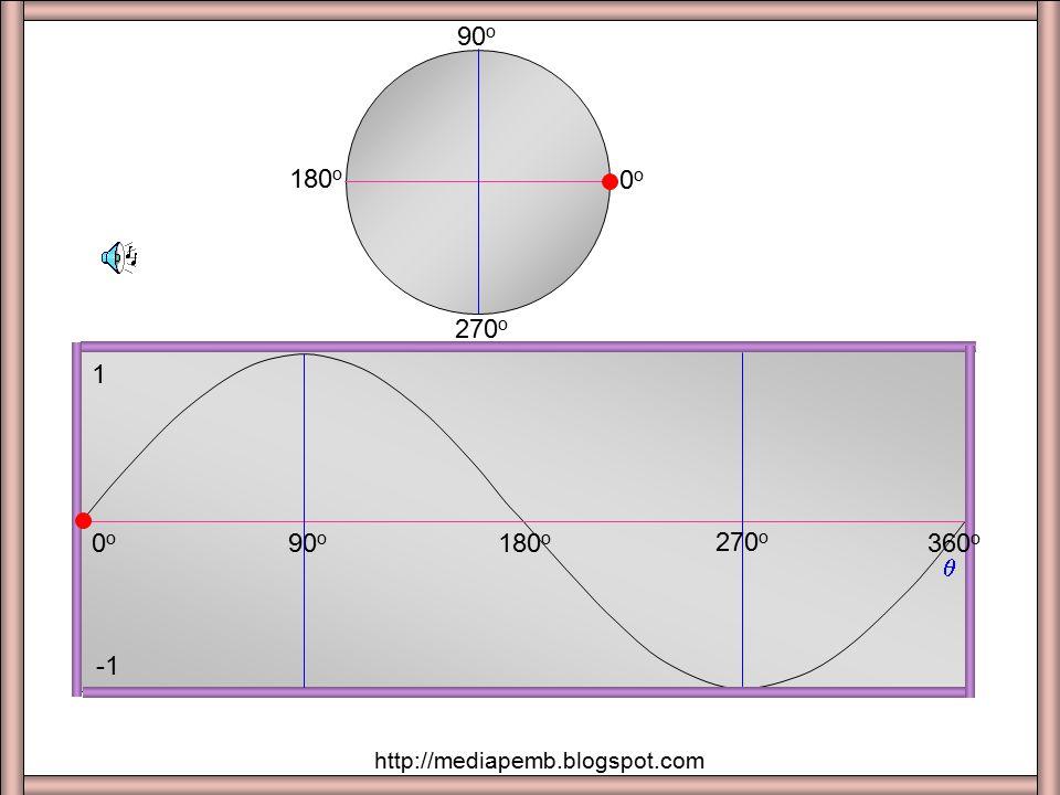 Sumber : PowerPointmaths.com 270 -360 90 180 x y = f(x) 0 360 -90 -180 -270 1 2 -2 3 -3 http://mediapemb.blogspot.com