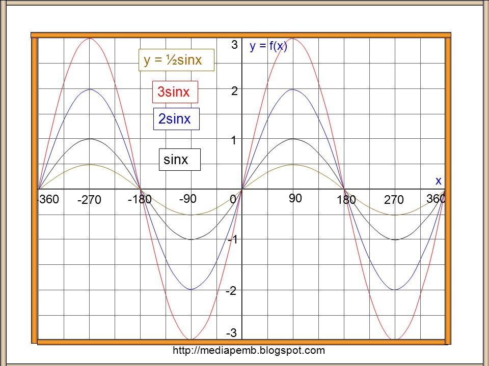 sinx + circle 90 o 180 o  0o0o 270 o 1 360 o 0o0o 90 o 180 o 270 o http://mediapemb.blogspot.com