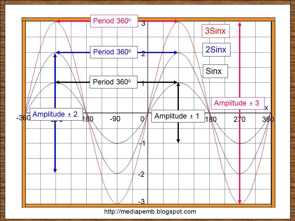 ksinx 270 -360 90 180 x y = f(x) 0 360 -90 -180 -270 1 2 -2 sinx 2sinx 3 -3 3sinx y = ½sinx http://mediapemb.blogspot.com