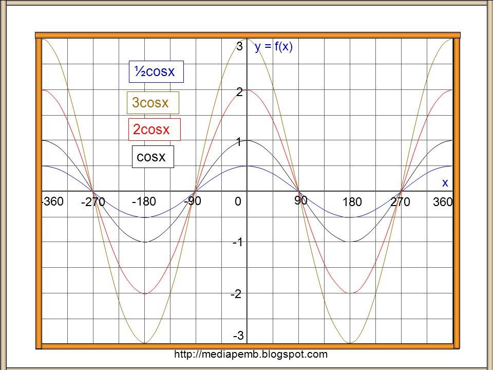 Amplitude/Period 90 180 x 0 270 -90 -180 -270 1 2 -2 Sinx 2Sinx 3Sinx Amplitude  1 Period 360 o Amplitude  2 Period 360 o Amplitude  3 Period 360 o -360 360 -3 3 http://mediapemb.blogspot.com