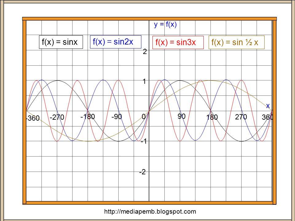 x x x y = cosx y = 2cosx y = 3cosx y = ½ cosx 0 1 2 3 - 1 - 2 - 3 90 o 180 o 270 o 360 o -90 o -180 o -270 o -360 o 0 1 2 3 - 1 - 2 - 3 90 o 180 o 270 o 360 o -90 o -180 o -270 o -360 o 0 1 2 3 - 1 - 2 - 3 90 o 180 o 270 o 360 o -90 o -180 o -270 o -360 o 0 1 2 3 - 1 - 2 - 3 90 o 180 o 270 o 360 o -90 o -180 o -270 o -360 o x http://mediapemb.blogspot.com