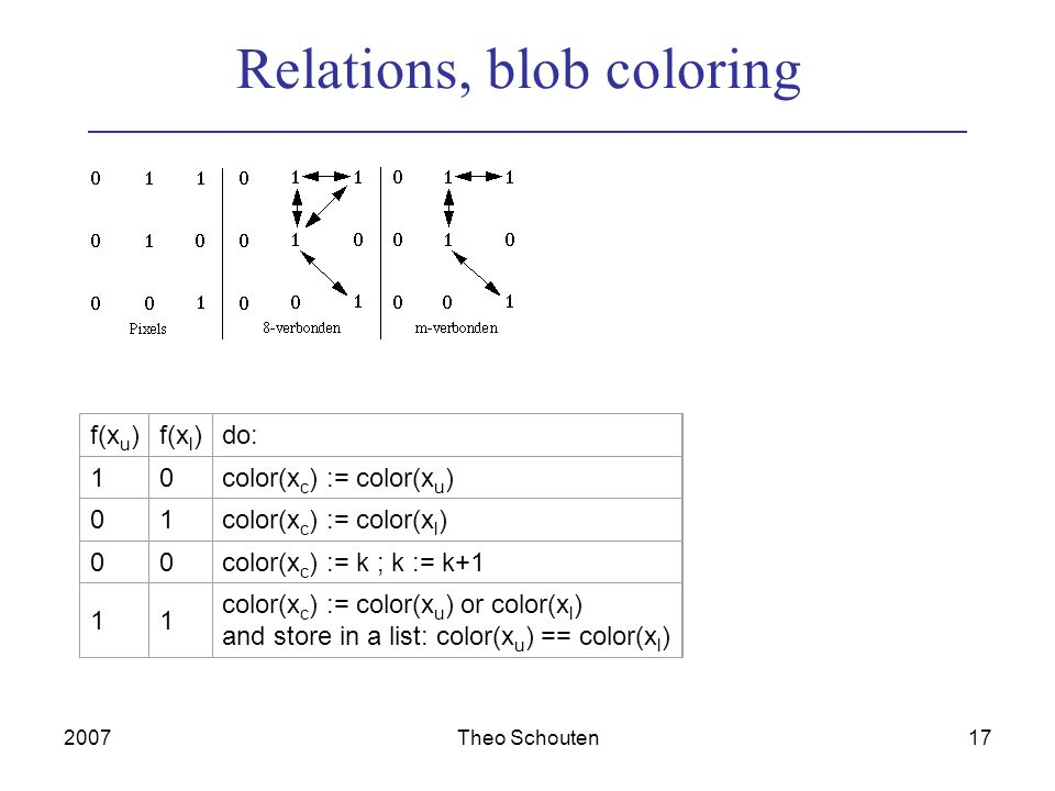 2007Theo Schouten17 Relations, blob coloring f(x u )f(x l )do: 10color(x c ) := color(x u ) 01color(x c ) := color(x l ) 00color(x c ) := k ; k := k+1 11 color(x c ) := color(x u ) or color(x l ) and store in a list: color(x u ) == color(x l )