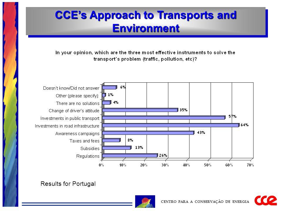 CCE's Approach to Transports and Environment CENTRO PARA A CONSERVAÇÃO DE ENERGIA Results for Portugal