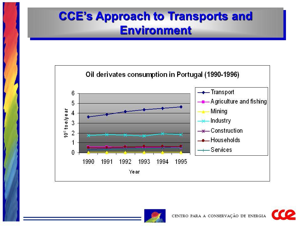 CCE's Approach to Transports and Environment CENTRO PARA A CONSERVAÇÃO DE ENERGIA