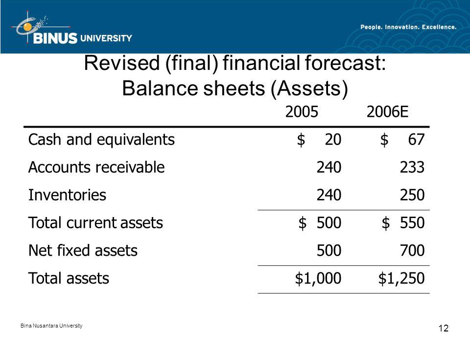 Revised (final) financial forecast: Balance sheets (Assets) 20052006E Cash and equivalents$ 20$ 67 Accounts receivable240233 Inventories240250 Total current assets$ 500$ 550 Net fixed assets500700 Total assets$1,000$1,250 Bina Nusantara University 12