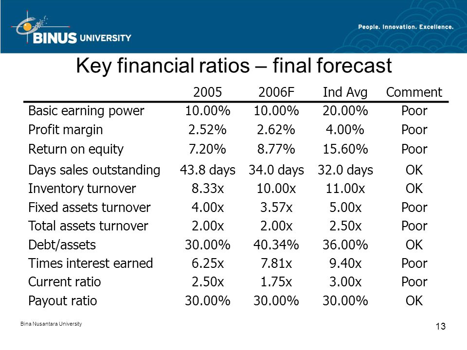Key financial ratios – final forecast 20052006FInd AvgComment Basic earning power10.00% 20.00%Poor Profit margin2.52%2.62%4.00%Poor Return on equity7.20%8.77%15.60%Poor Days sales outstanding43.8 days34.0 days32.0 daysOK Inventory turnover8.33x10.00x11.00xOK Fixed assets turnover4.00x3.57x5.00xPoor Total assets turnover2.00x 2.50xPoor Debt/assets30.00%40.34%36.00%OK Times interest earned6.25x7.81x9.40xPoor Current ratio2.50x1.75x3.00xPoor Payout ratio30.00% OK Bina Nusantara University 13