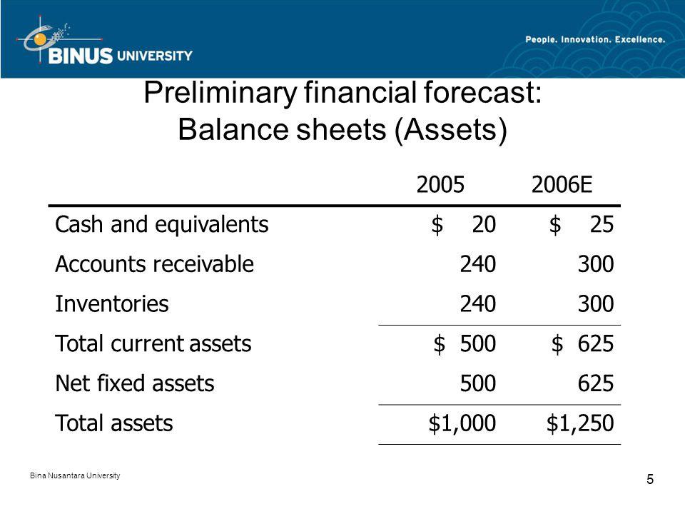 Preliminary financial forecast: Balance sheets (Assets) 20052006E Cash and equivalents$ 20$ 25 Accounts receivable240300 Inventories240300 Total current assets$ 500$ 625 Net fixed assets500625 Total assets$1,000$1,250 Bina Nusantara University 5